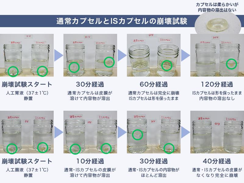 製剤技術ポイント