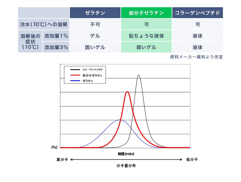コア物質:低分子ゼラチン