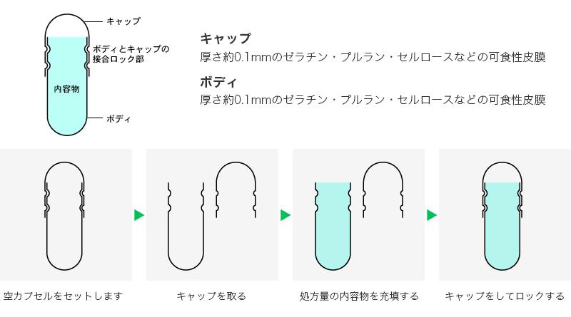 ハードカプセル形状と製造方法